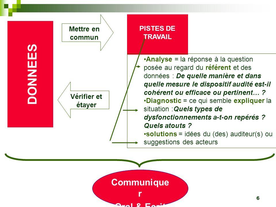 DONNEES Communiquer Oral & Ecrit Mettre en commun PISTES DE TRAVAIL