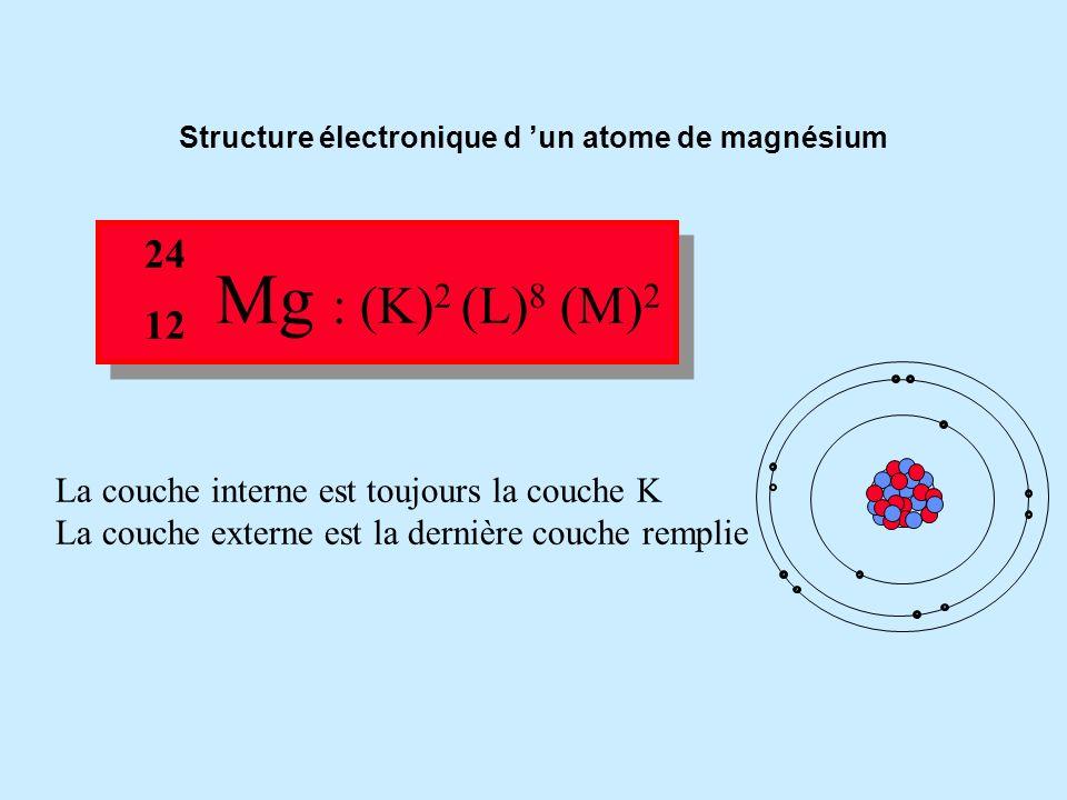 Structure électronique d 'un atome de magnésium