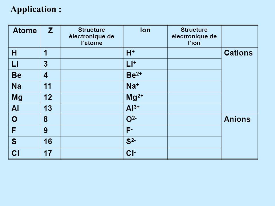 Structure électronique de l'atome Structure électronique de l'ion