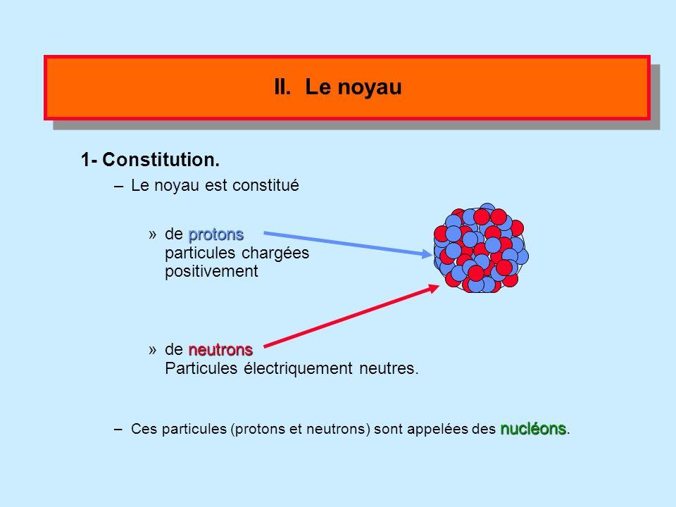 II. Le noyau 1- Constitution. Le noyau est constitué de protons