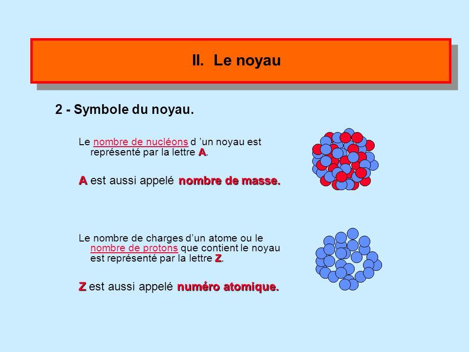 II. Le noyau 2 - Symbole du noyau. A est aussi appelé nombre de masse.