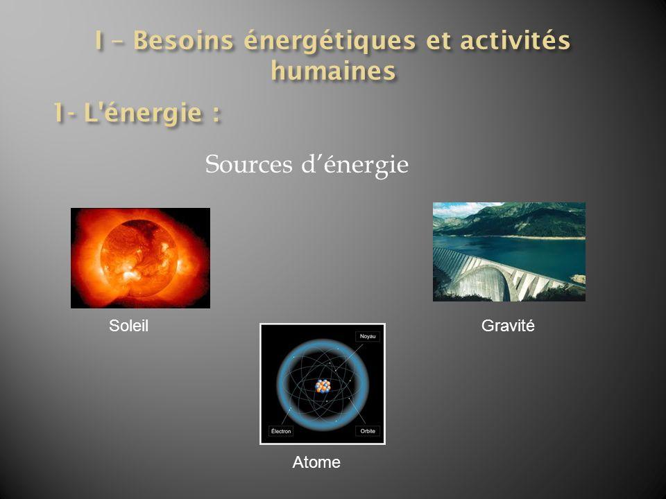 I – Besoins énergétiques et activités humaines