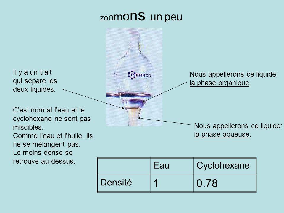 1 0.78 Eau Cyclohexane Densité