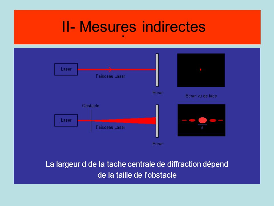 Méthode par diffraction