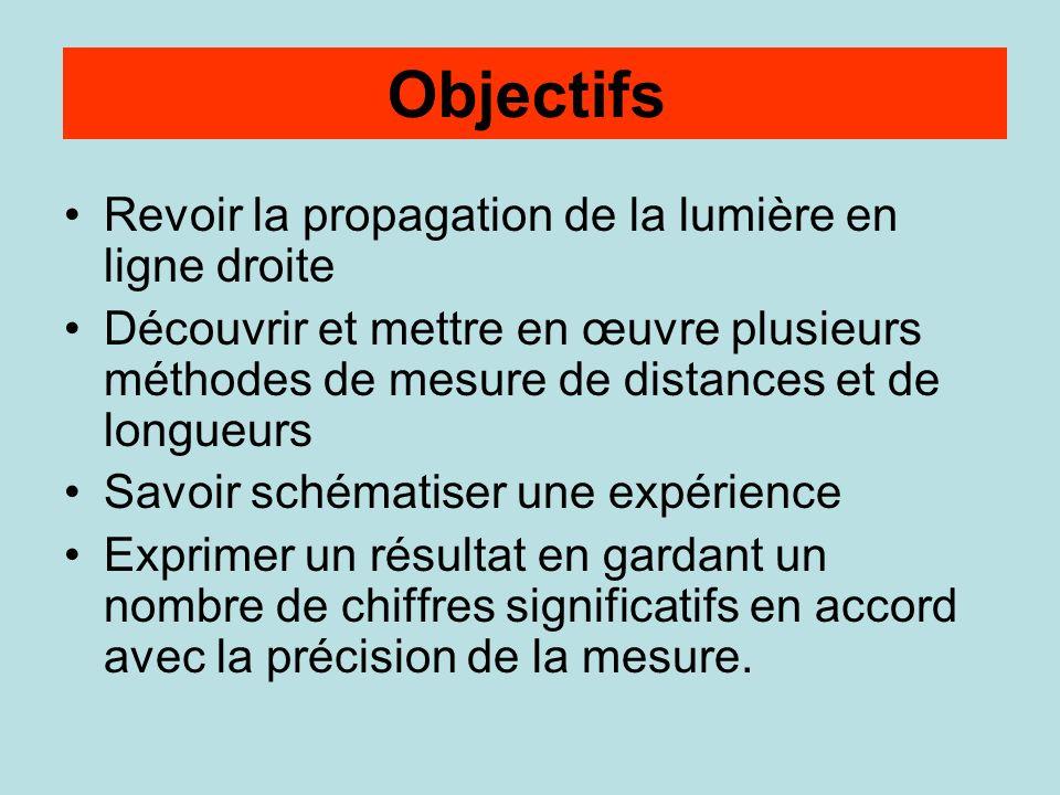 Objectifs Revoir la propagation de la lumière en ligne droite