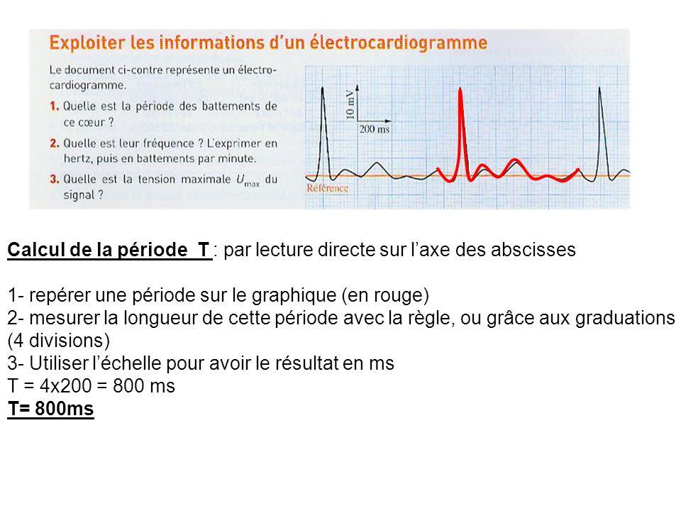 Calcul de la période T : par lecture directe sur l'axe des abscisses