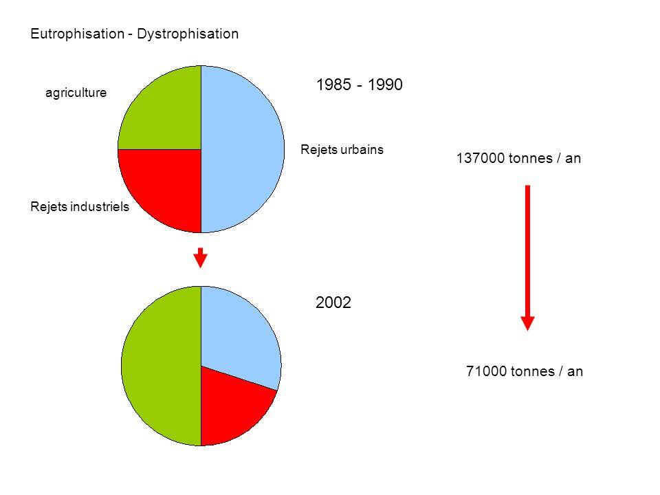 1985 - 1990 2002 Eutrophisation - Dystrophisation 137000 tonnes / an