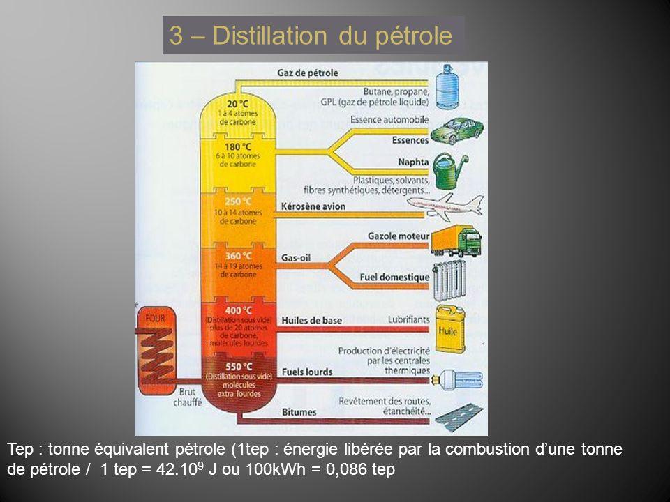 3 – Distillation du pétrole