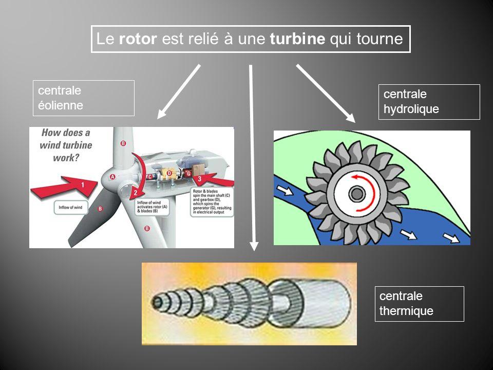 Le rotor est relié à une turbine qui tourne