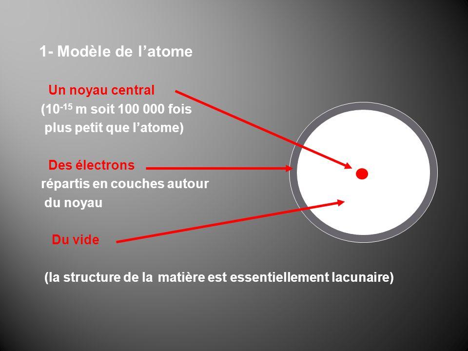1- Modèle de l'atome Un noyau central (10-15 m soit 100 000 fois