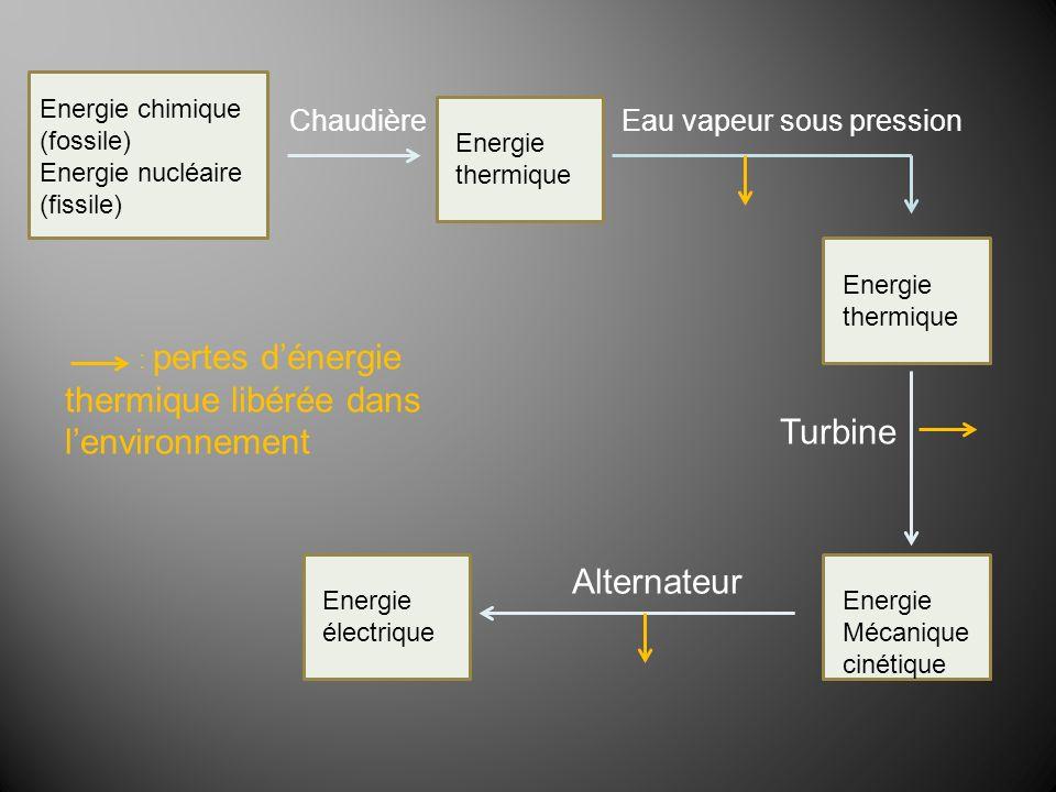 Turbine Alternateur Chaudière Eau vapeur sous pression