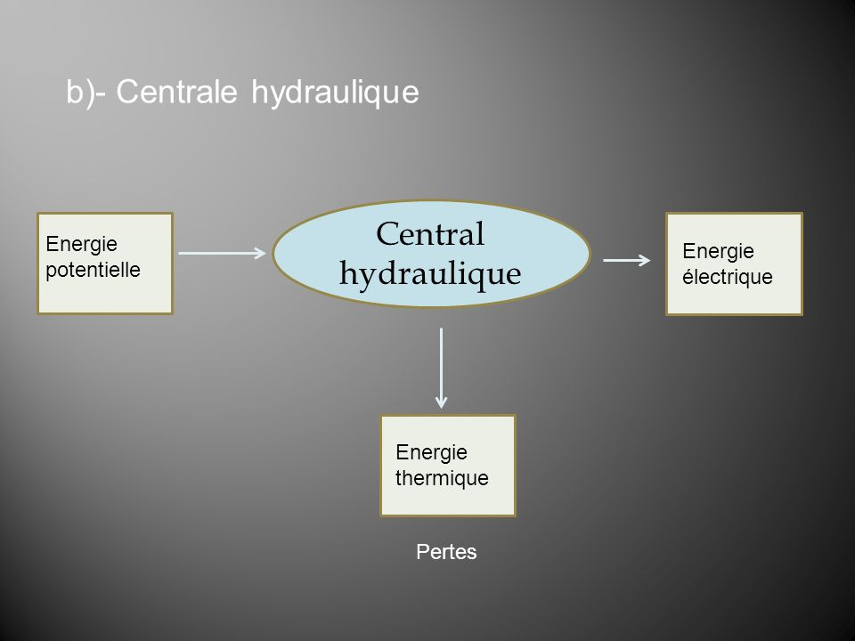 b)- Centrale hydraulique