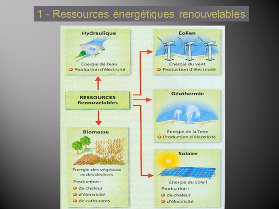 1 - Ressources énergétiques renouvelables