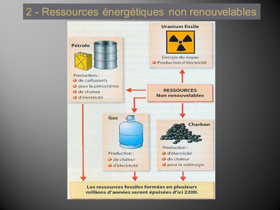 2 - Ressources énergétiques non renouvelables
