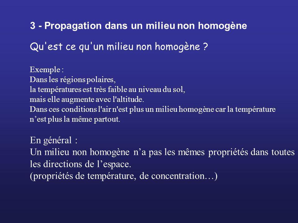 3 - Propagation dans un milieu non homogène
