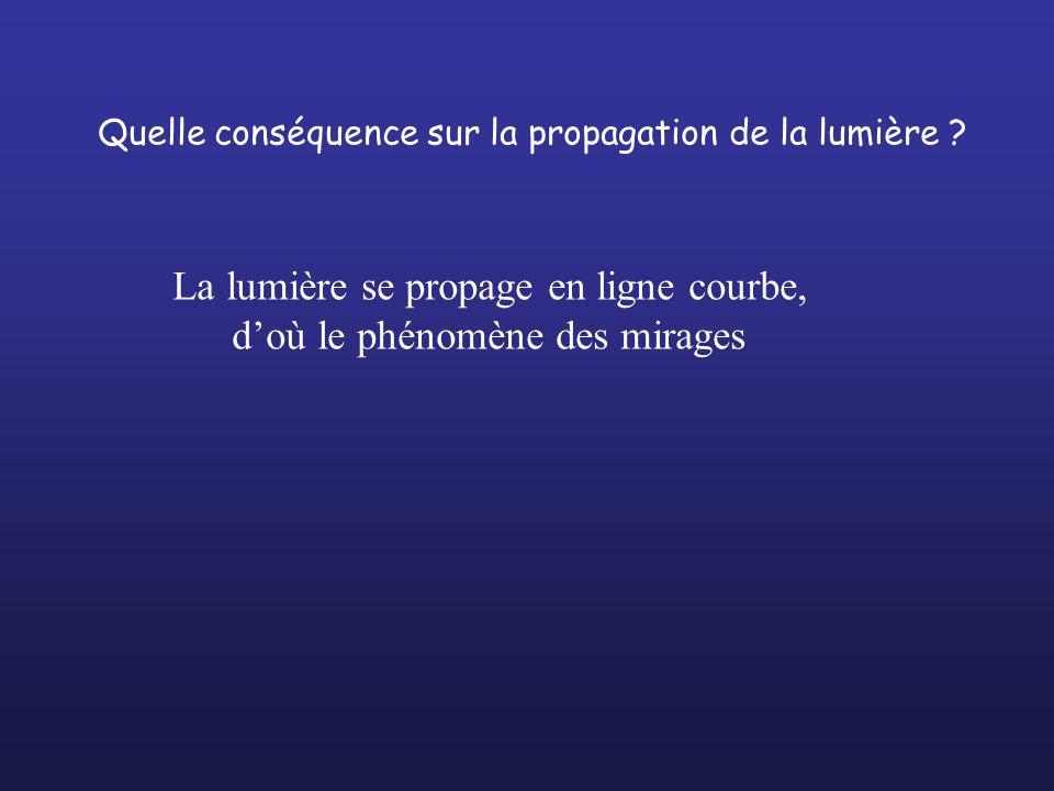 La lumière se propage en ligne courbe, d'où le phénomène des mirages