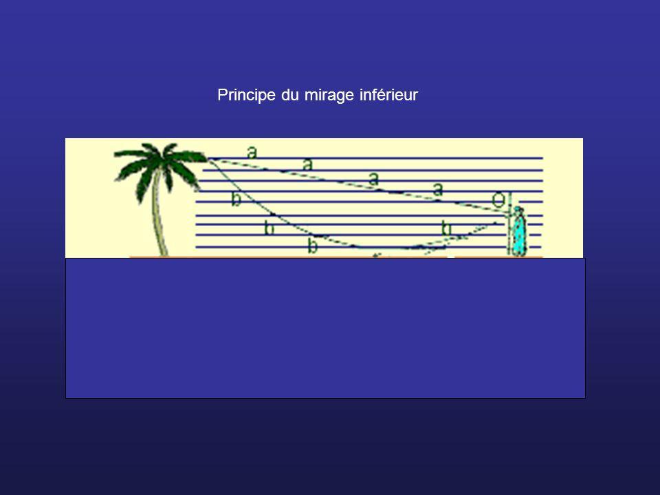 Principe du mirage inférieur
