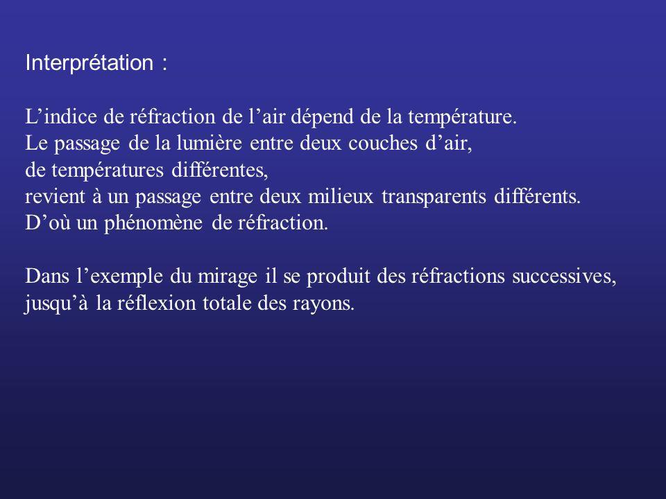 Interprétation :L'indice de réfraction de l'air dépend de la température. Le passage de la lumière entre deux couches d'air,