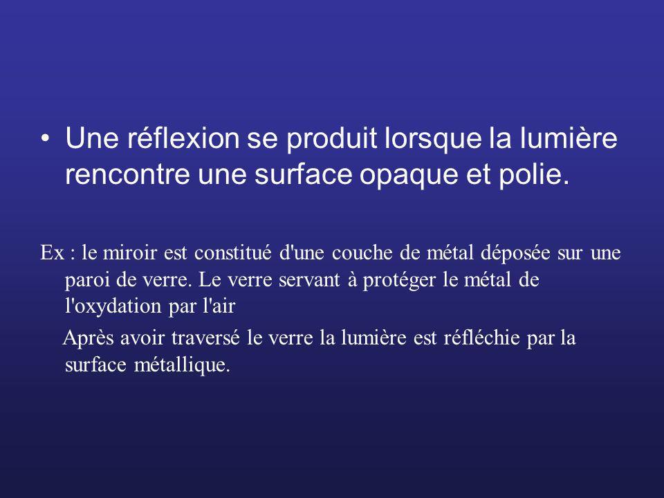 Une réflexion se produit lorsque la lumière rencontre une surface opaque et polie.