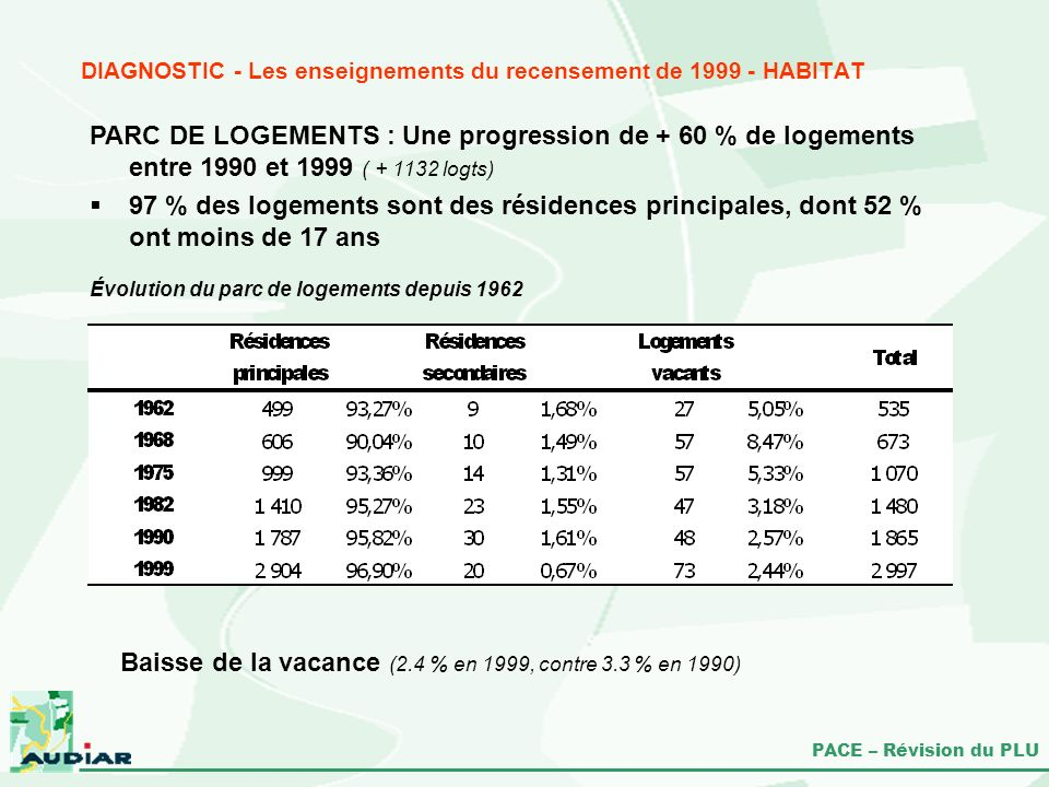 DIAGNOSTIC - Les enseignements du recensement de 1999 - HABITAT