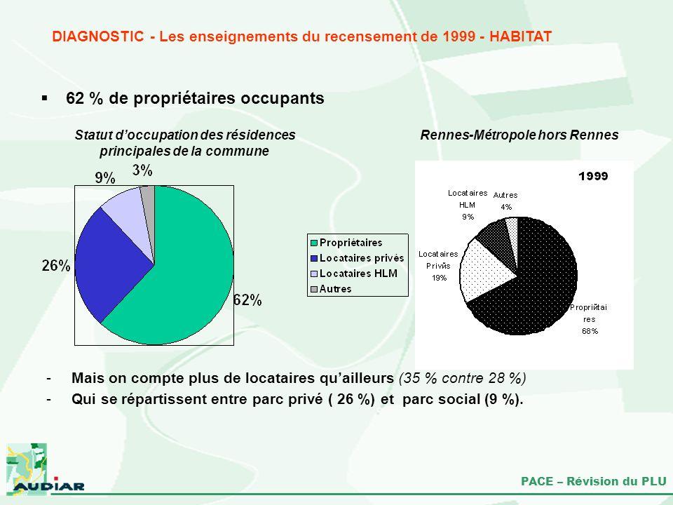 62 % de propriétaires occupants