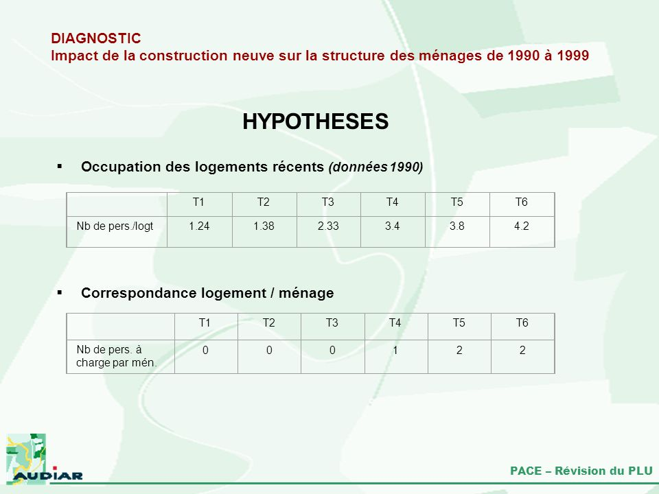 HYPOTHESES DIAGNOSTIC