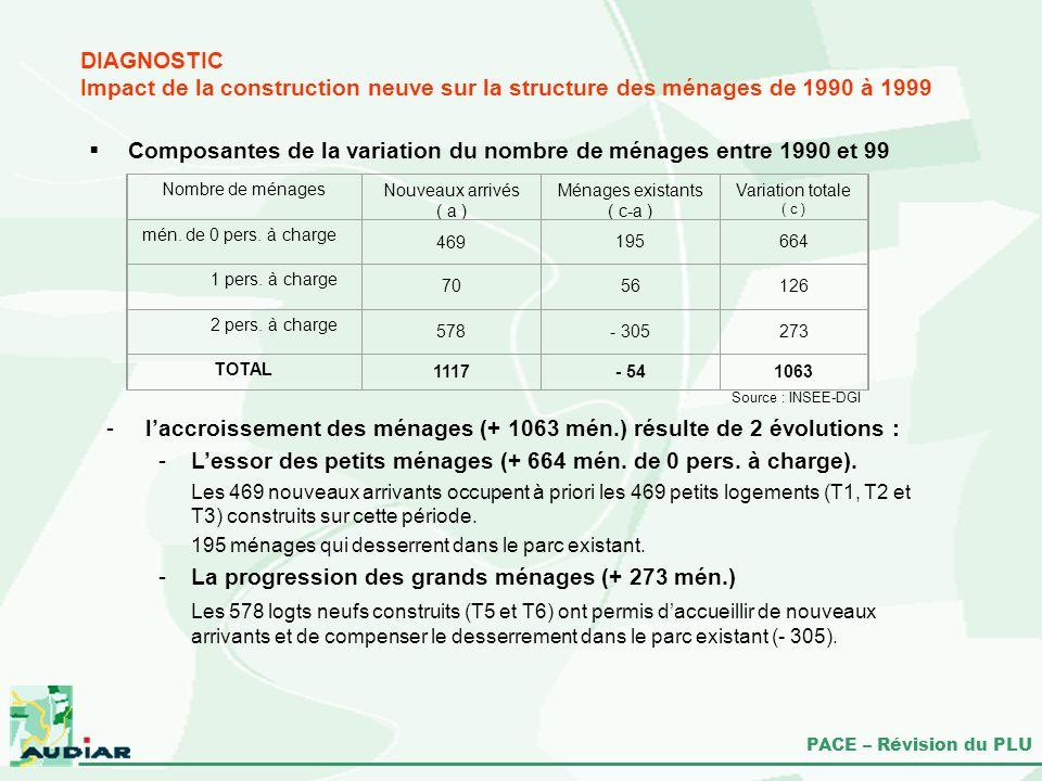 Composantes de la variation du nombre de ménages entre 1990 et 99