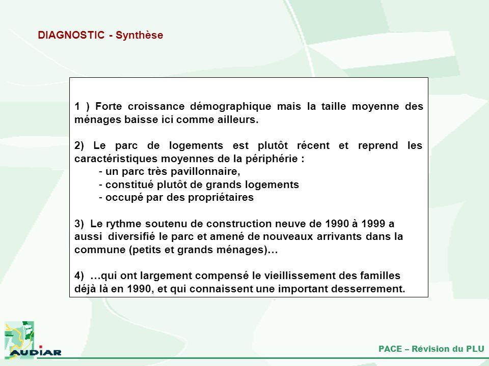 DIAGNOSTIC - Synthèse 1 ) Forte croissance démographique mais la taille moyenne des ménages baisse ici comme ailleurs.