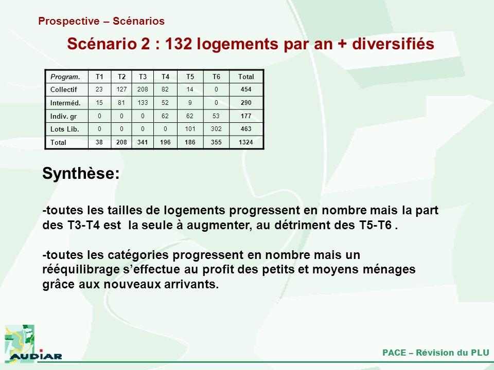 Scénario 2 : 132 logements par an + diversifiés