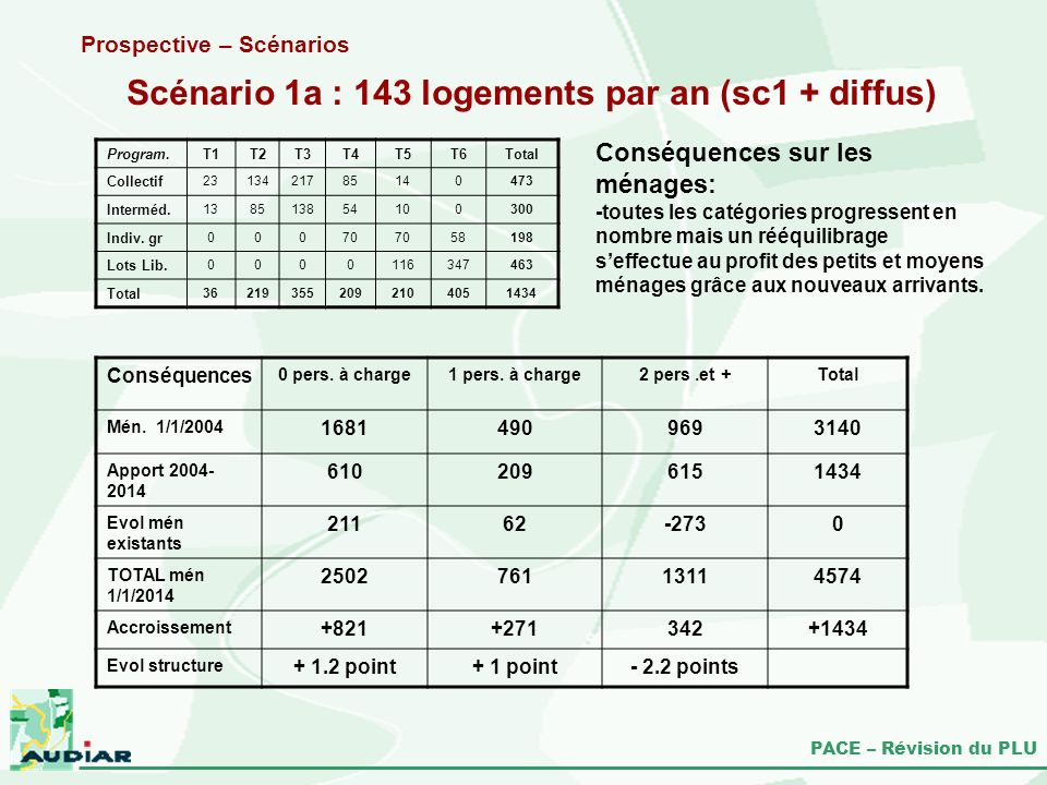 Scénario 1a : 143 logements par an (sc1 + diffus)