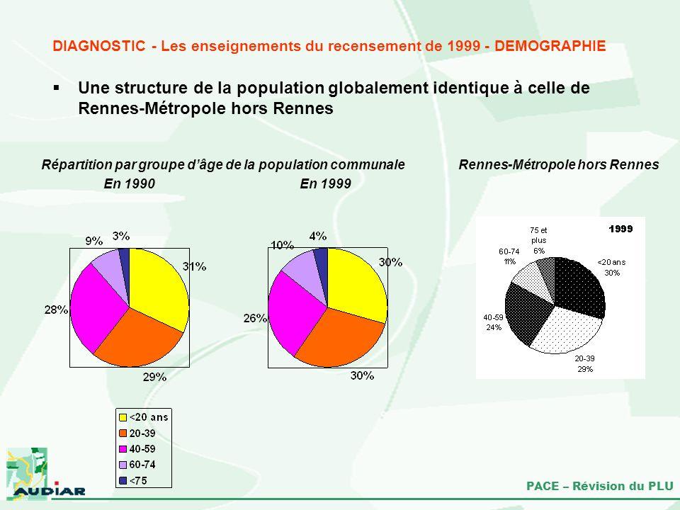 DIAGNOSTIC - Les enseignements du recensement de 1999 - DEMOGRAPHIE
