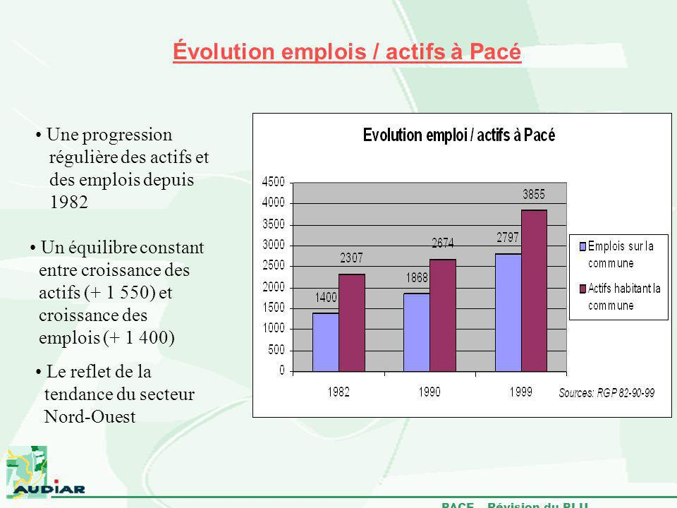 Évolution emplois / actifs à Pacé