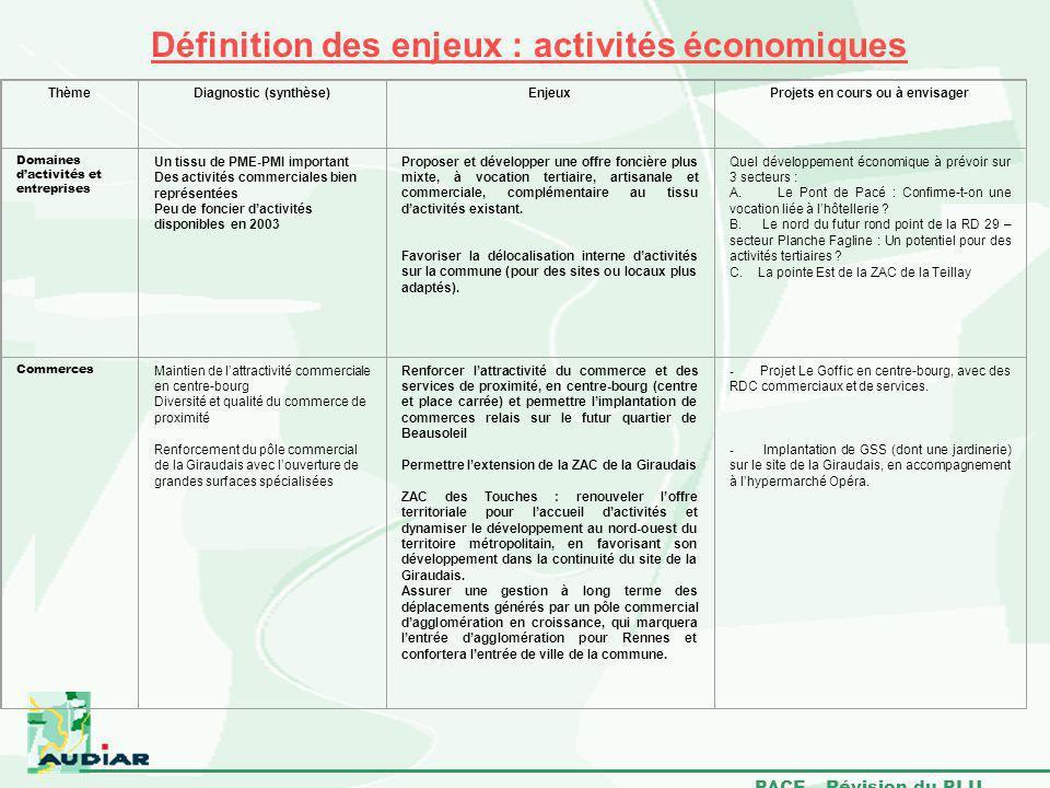 Définition des enjeux : activités économiques