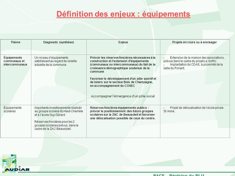 Définition des enjeux : équipements
