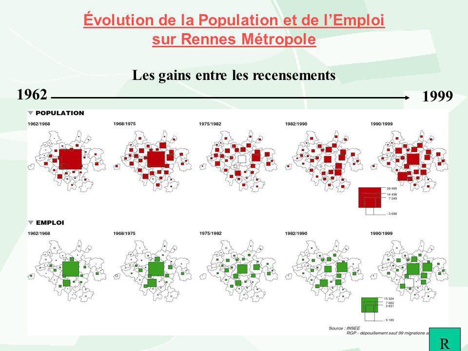 Évolution de la Population et de l'Emploi sur Rennes Métropole Les gains entre les recensements