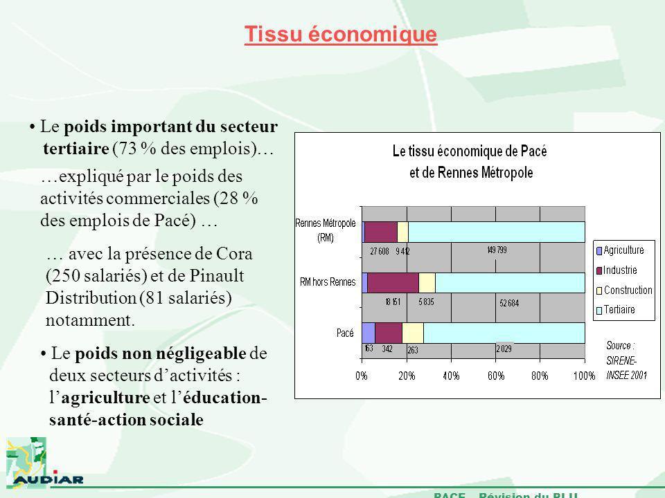 Tissu économique Le poids important du secteur tertiaire (73 % des emplois)…