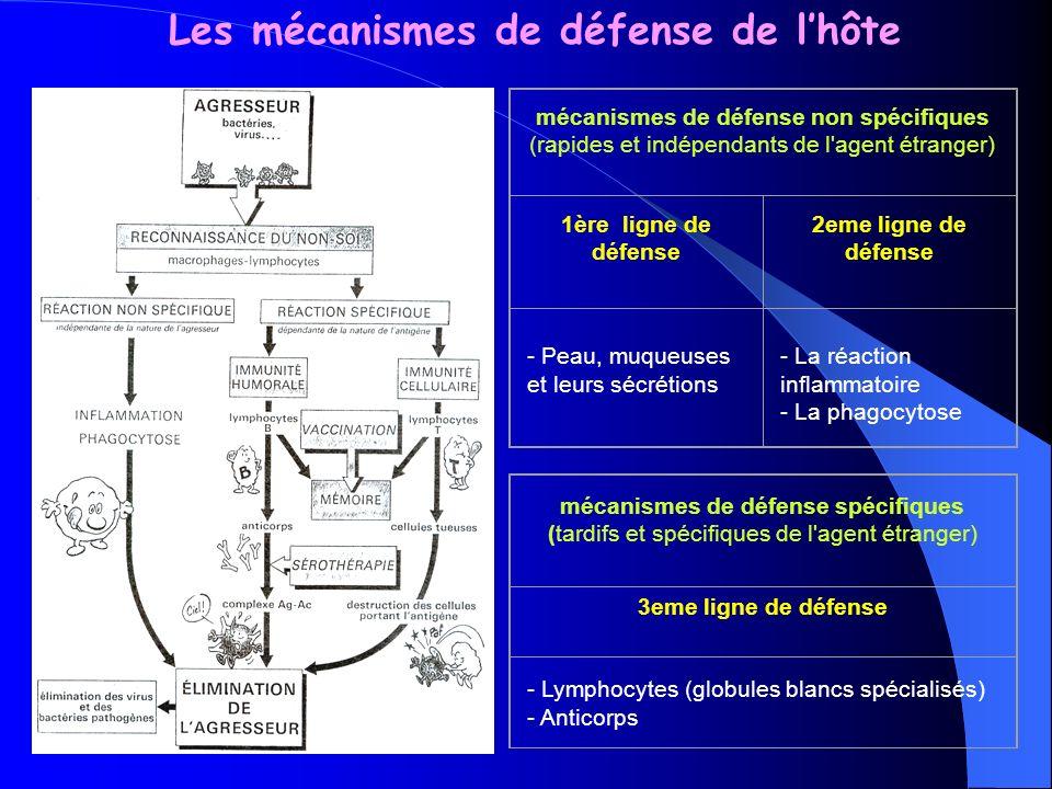 Les mécanismes de défense de l'hôte