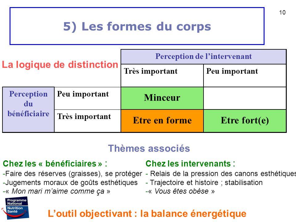 5) Les formes du corps La logique de distinction Minceur Etre en forme