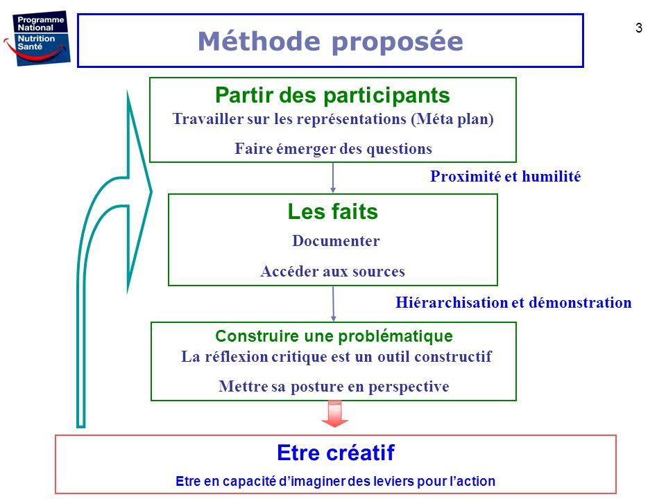 Méthode proposée Partir des participants Travailler sur les représentations (Méta plan) Faire émerger des questions.