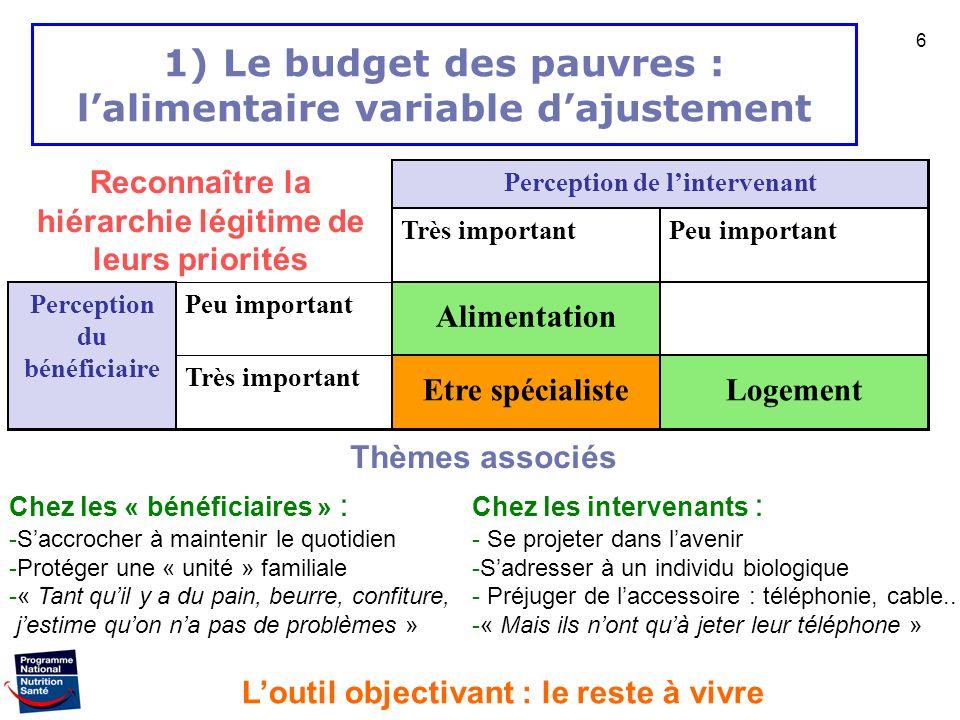 1) Le budget des pauvres : l'alimentaire variable d'ajustement