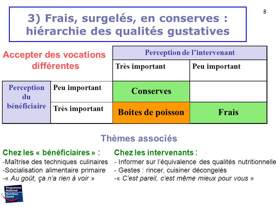 3) Frais, surgelés, en conserves : hiérarchie des qualités gustatives
