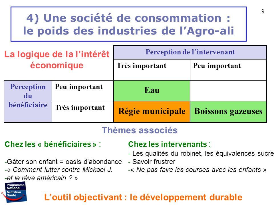 4) Une société de consommation : le poids des industries de l'Agro-ali