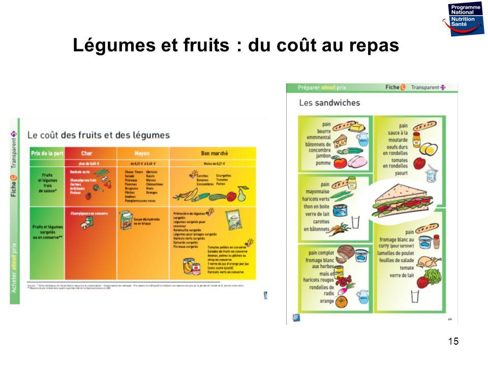 Légumes et fruits : du coût au repas