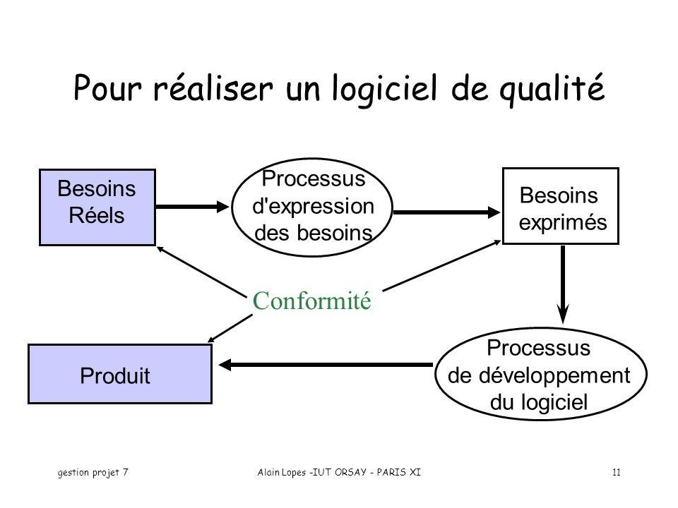 Pour réaliser un logiciel de qualité