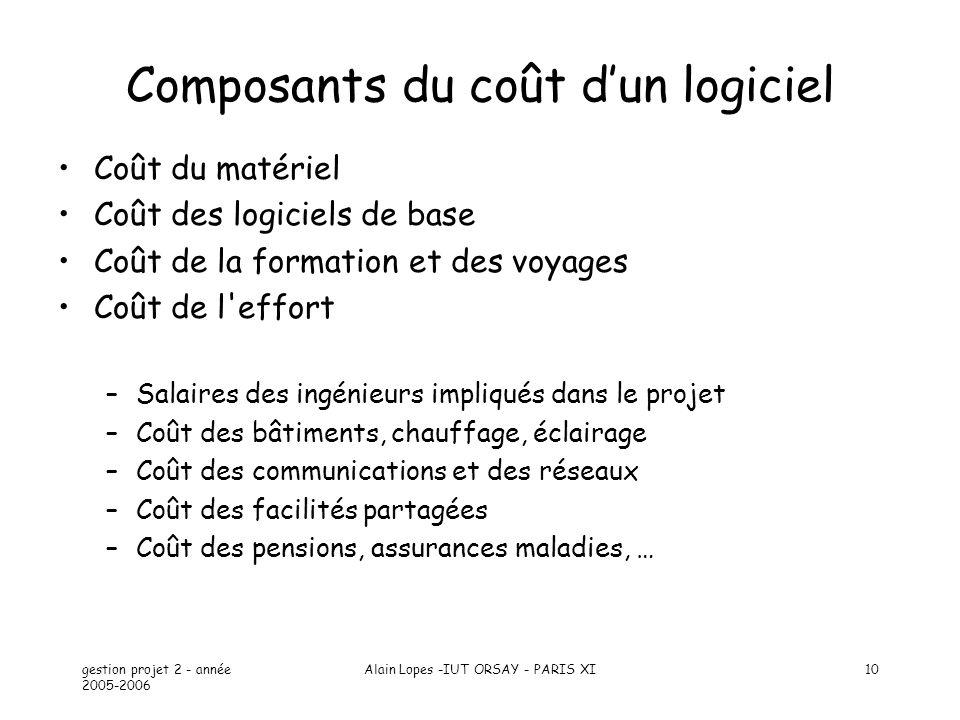 Composants du coût d'un logiciel