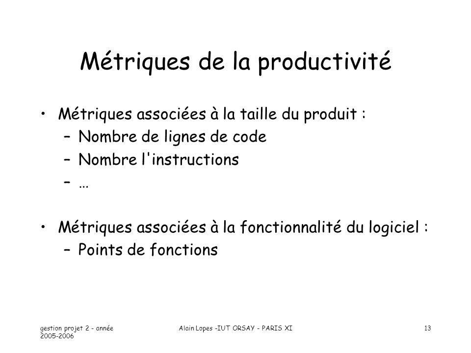 Métriques de la productivité
