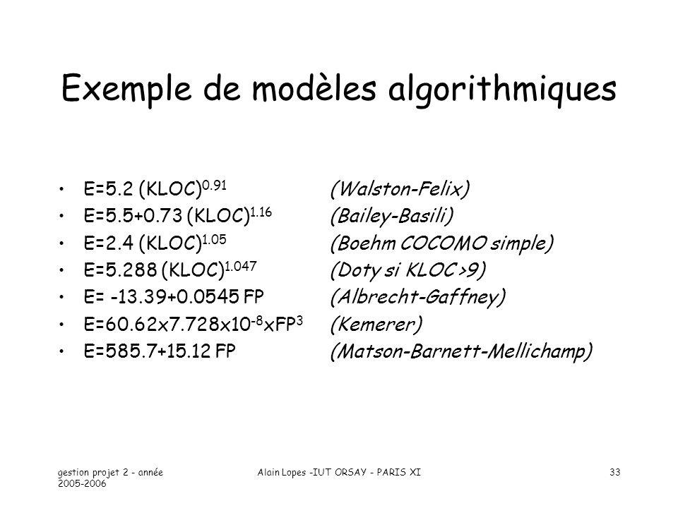 Exemple de modèles algorithmiques