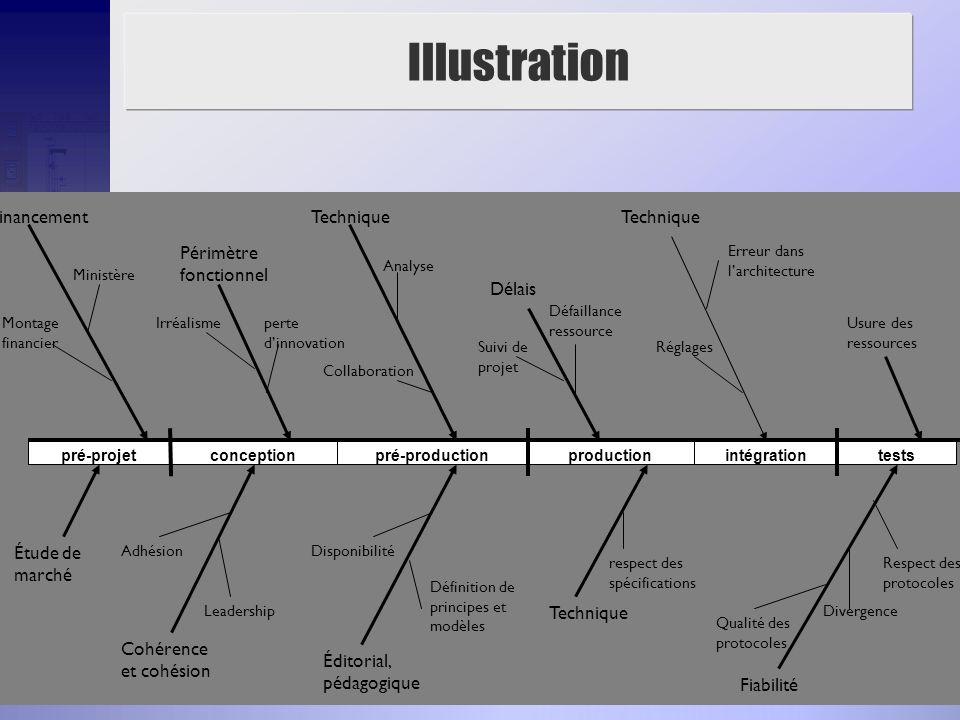 Illustration Financement Étude de marché Cohérence et cohésion