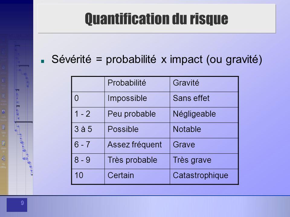 Quantification du risque