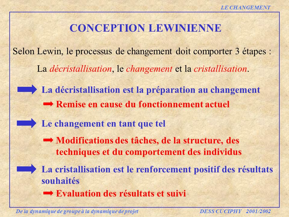 CONCEPTION LEWINIENNE
